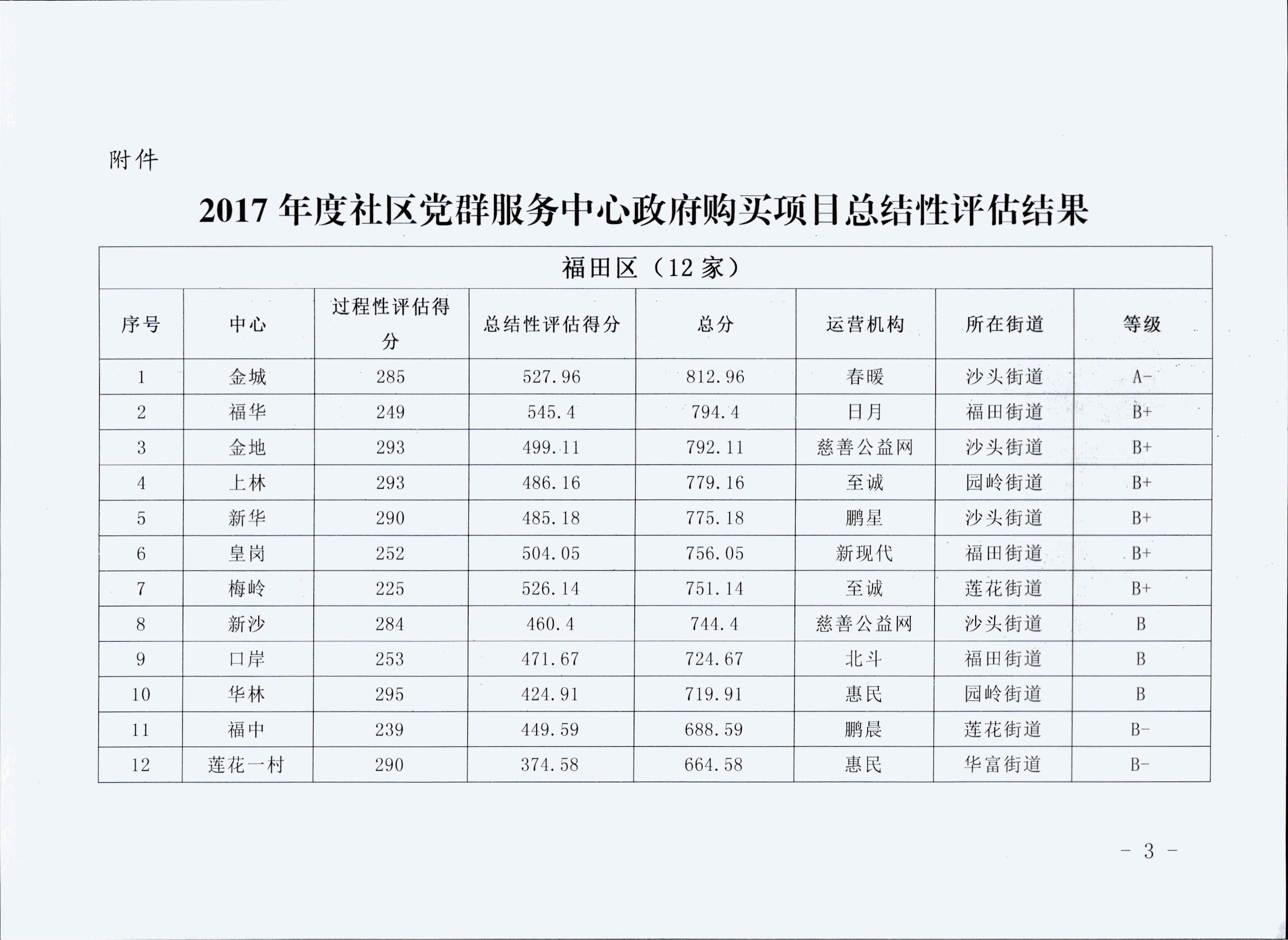 关于公布2017年度社区党群服务中心政府购买项目评估结果的通知
