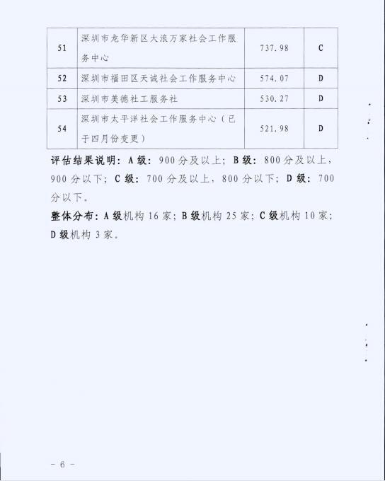 """016年度深圳市社会工作服务机构绩效评估结果"""""""