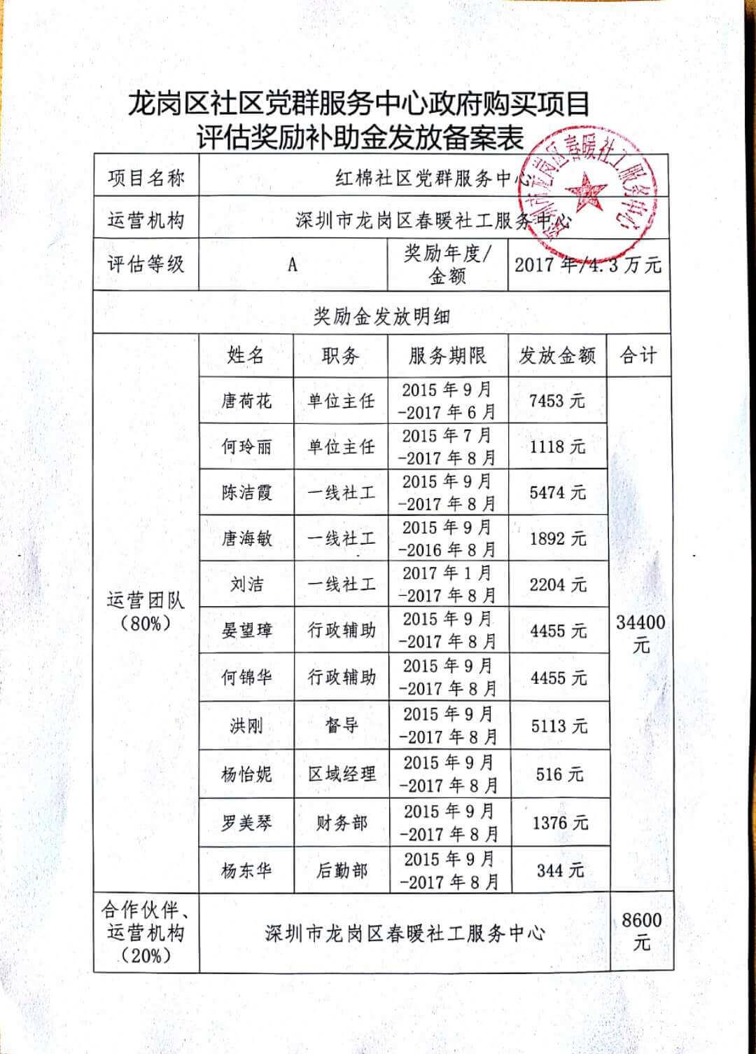 春暖社区2016年和2017年党群服务中心政府购买项目评估奖励补助金发放备案表(龙岗区红棉、荷坳社区)