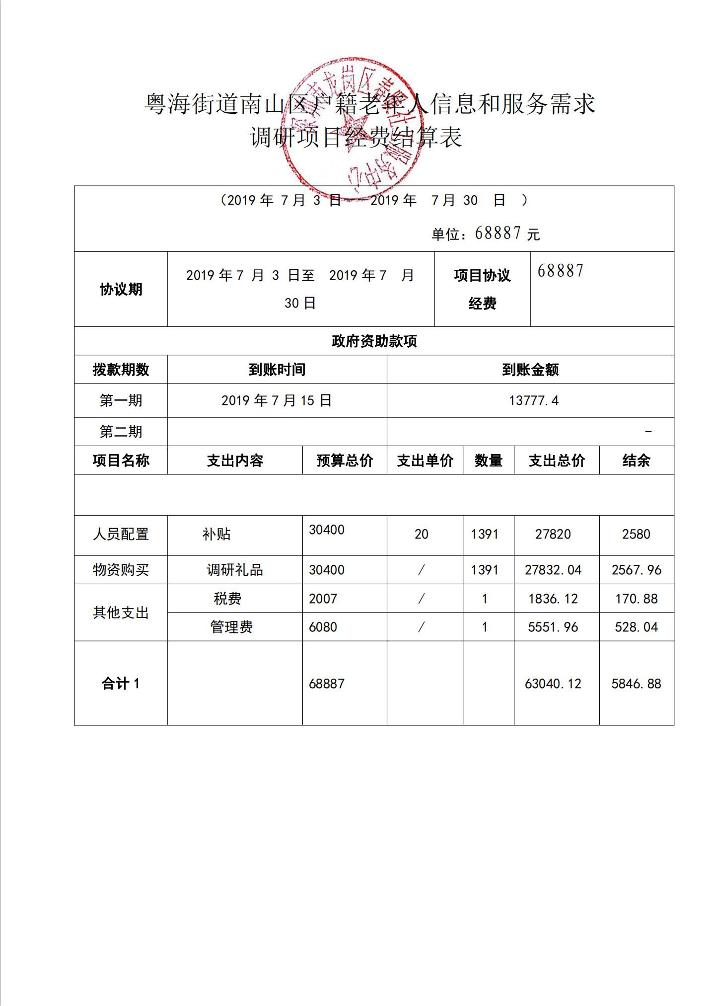 粤海街道南山区户籍老年人信息和服务需求调研项目经费结算表