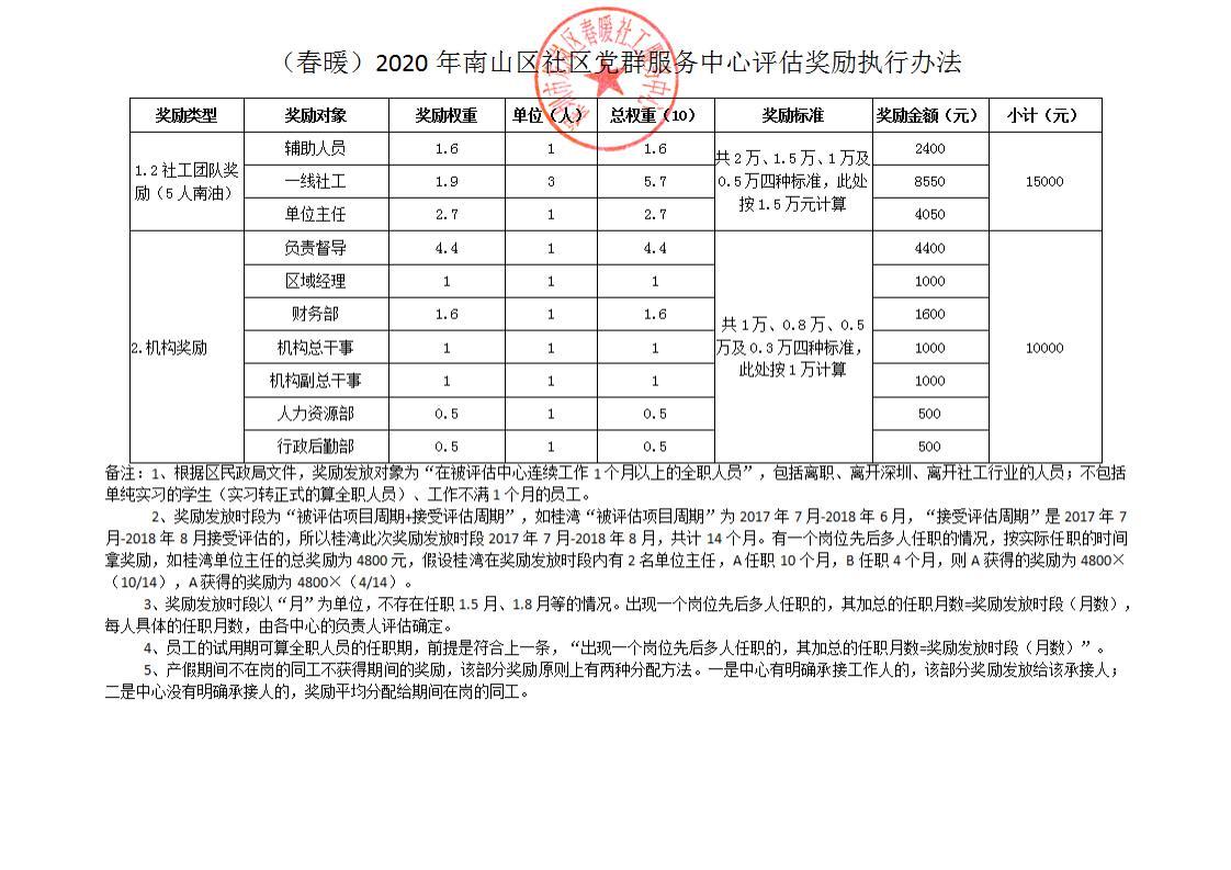 """020年南山区社区党群服务中心政府购买项目奖励补助金发放方案、备案表公示"""""""