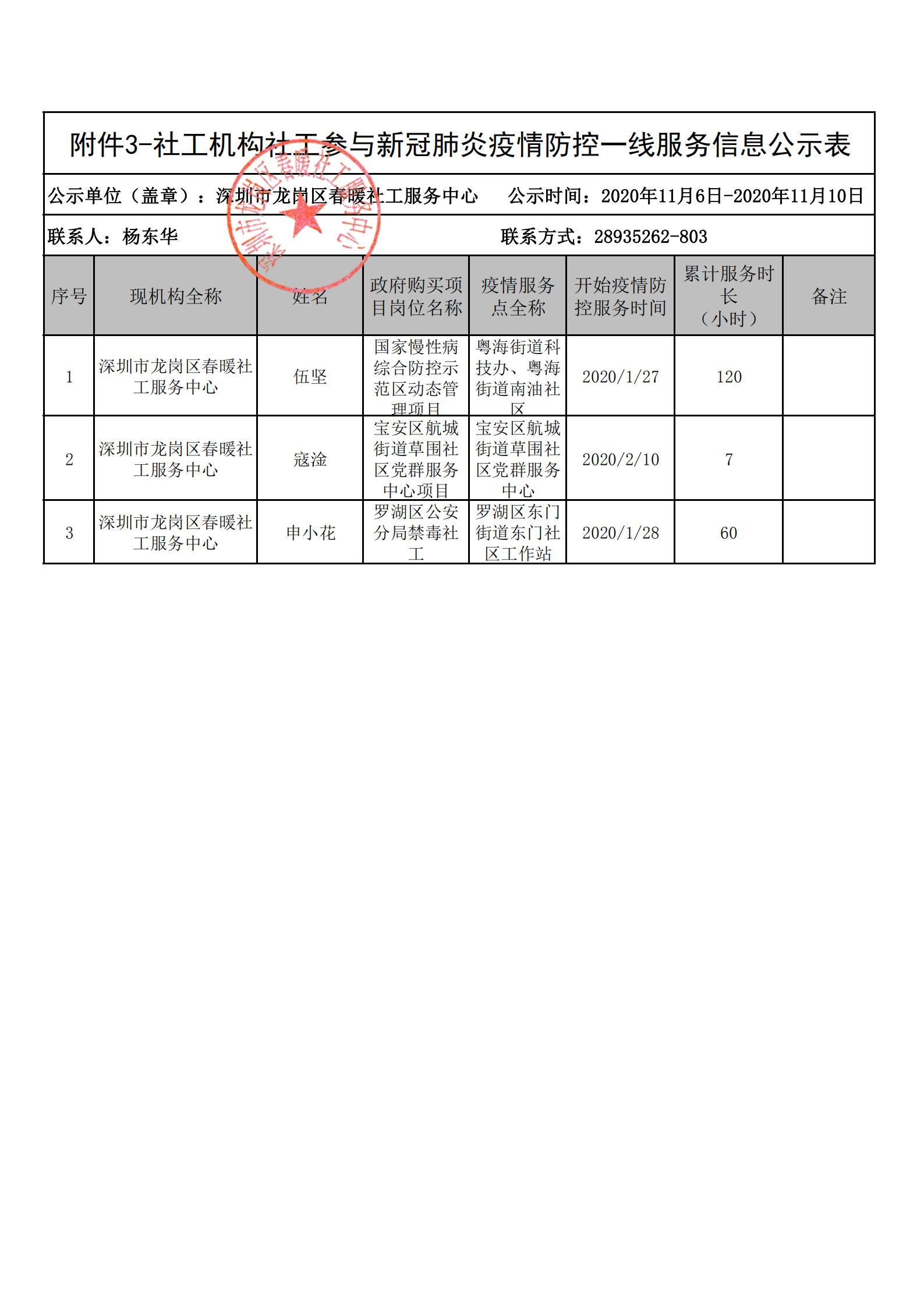 深圳市社工参与新冠肺炎疫情防控一线服务个人信息公示(第二批)+增加3人公示(春暖社工)